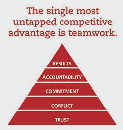 Teamwork Training Programs