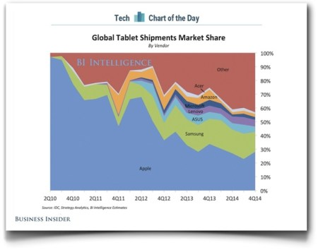 Tablet market 4Q14