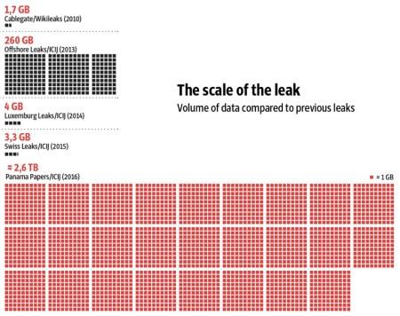 Panama papers scale (Source: Süddeutsche Zeitung)
