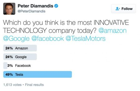 Peter Diamandis Twitter survey on innovation