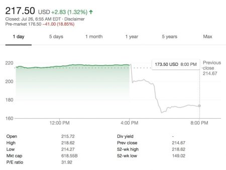 FB after-hours fall 26-07-2018 - Google® Finance
