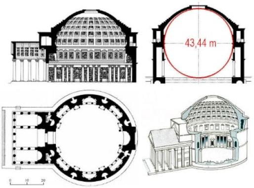 Arquitectura del Panteón de Roma