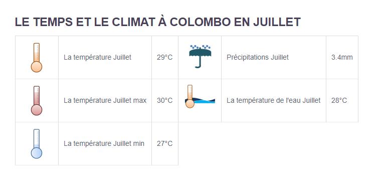Climat Colombo - Partir aux Sri Lanka en juillet