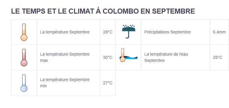 Climat Colombo - Partir aux Sri Lanka en septembre