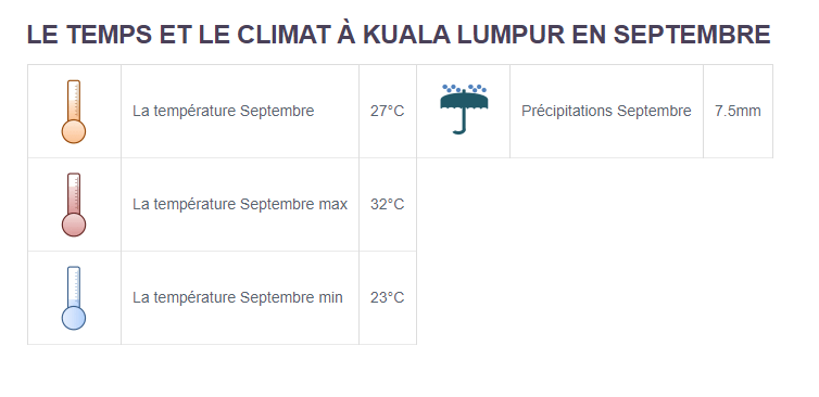 Climat Kuala Lumpur - Partir en Malaisie en Septembre