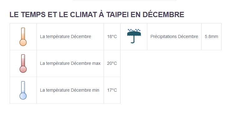 Climat Taipei - Partir en Taïwan en décembre