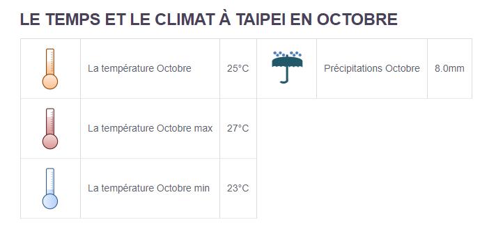 Climat Taipei - Partir en Taïwan en octobre