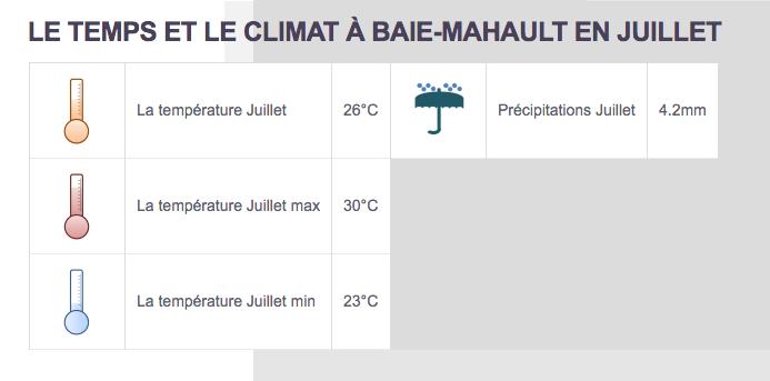 Climat Baie-Mahault - Partir au Guadeloupe en juillet