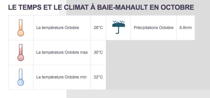 Climat Baie-Mahault - Partir au Guadeloupe en octobre