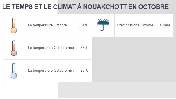 Climat Octobre Mauritanie