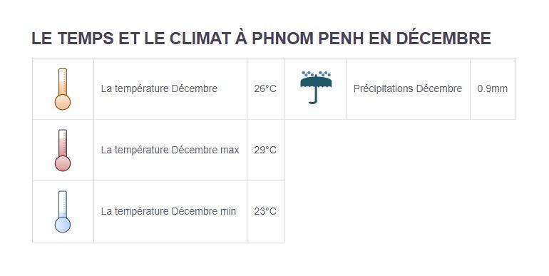 Climat Phnom Penh - Partir au Cambodge en décembre