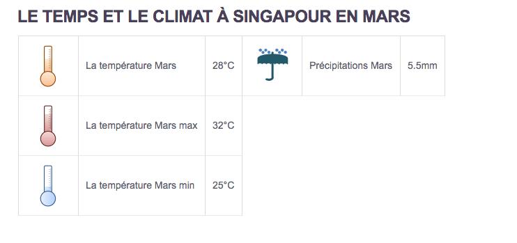 Climat Singapour - Partir au Singapour en mars