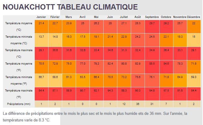 Nouakchott climat