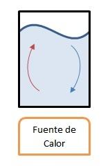 Formas de transferencia de energía: convección.