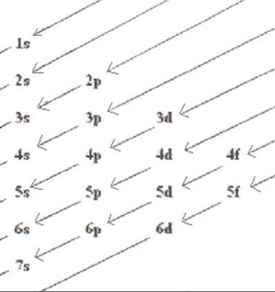 Configuración electrónica: Diagrama de Linus Pauling.