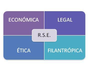Tipos de Responsabilidad Social Empresarial  Tipos de Responsabilidad Social Corportativa