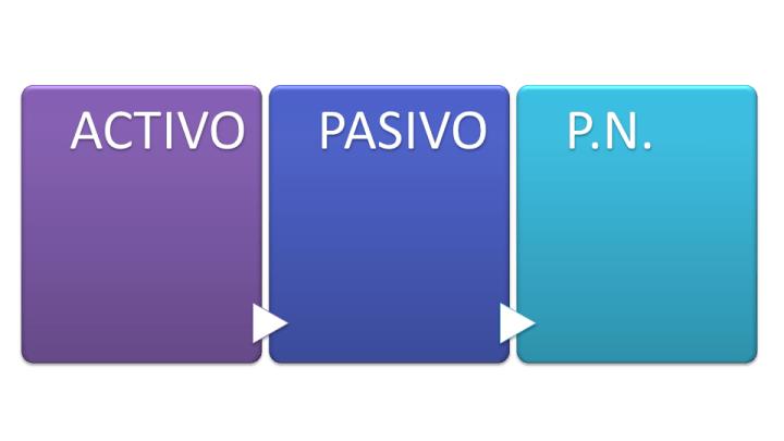 ¿Qué son los Sistemas de Información Contable?- Las 3 partes que lo componen