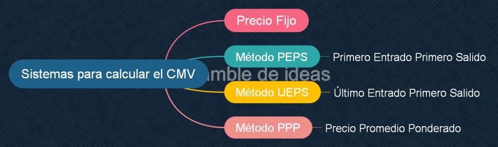 Sistemas para calcular el costo de mercaderías vendidas