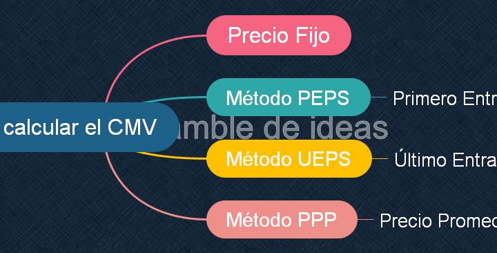 Costo de Mercaderías Vendidas o CMV – 5 métodos de cálculo.