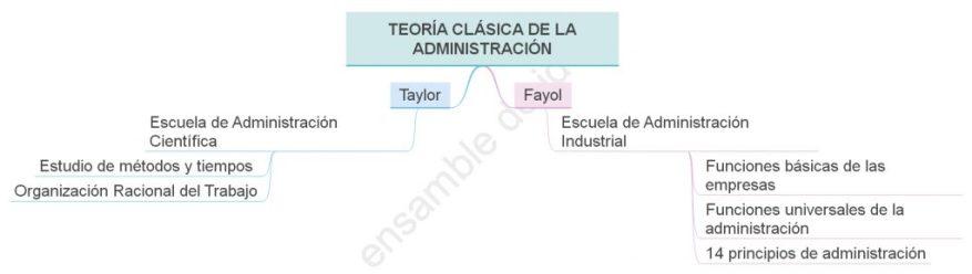 Enfoques de la Teoría Clásica de la Administración  Escuela de Administración científica   Tayor  Teoria General de la Administración  Fayol