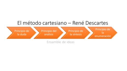 Antecedentes de la administración. El método cartesiano de René Descartes