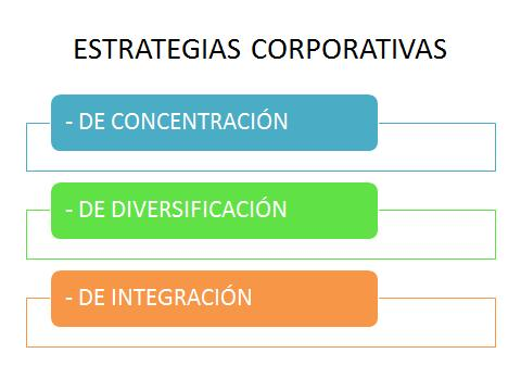 Planeación estratégica -Estrategias corporativas - Planes estratégicos
