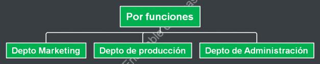 Departamentalización por funciones tipos de departamentalización
