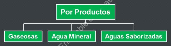 Departamentalización por productos  tipos de departamentalización