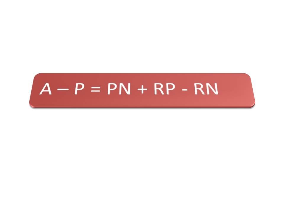 Ecuaciones patrimoniales - Ecuación patrimonial estática ¿Cuál es la ecuación patrimonial estática?