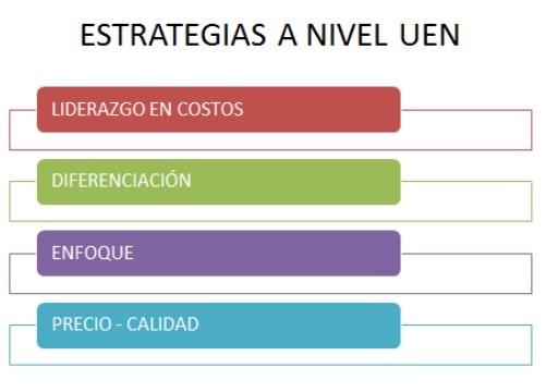 Planes Estratégicos