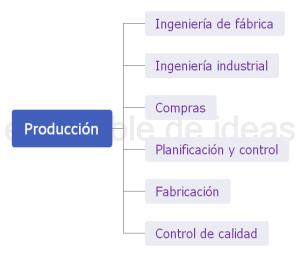 Áreas típicas de una empresa modelo acme