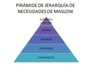jerarquia de las necesidades de maslow