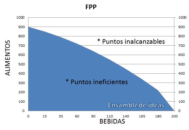 Frontera de Posibilidades de Producción - FPP