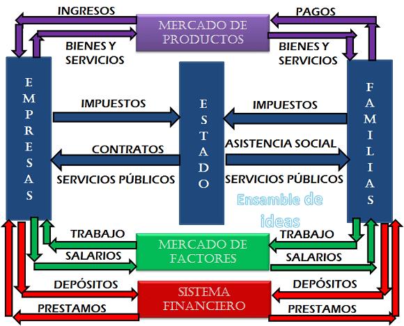 Diagrama de flujo circular de la economía