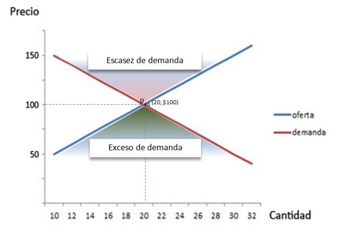 grafico de punto de equilibrio