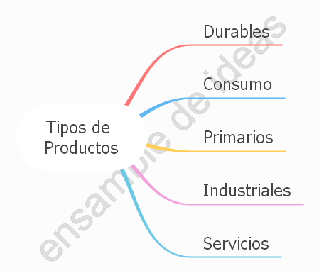 La variable Producto en marketing