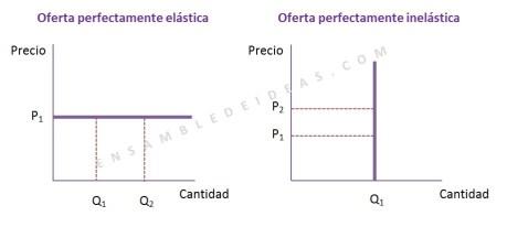 Elasticidad de la oferta - Oferta perfectamente elástica - Oferta perfectamente inelástica