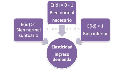 elasticidad imgreso demanda - Elasticidad de la demanda
