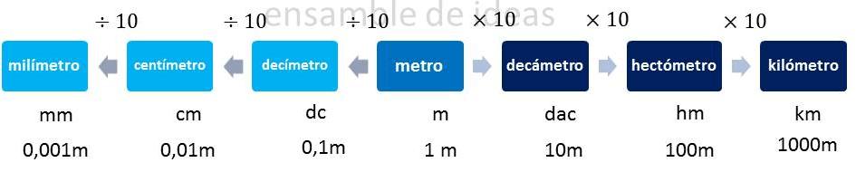 Sistema Métrico Decimal: Medidas de longitud