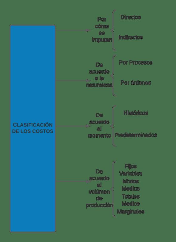cuadro sinóptico de clasificación de  costos
