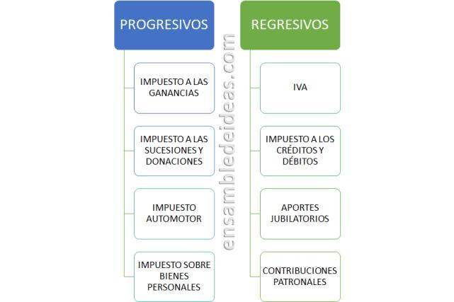 impuestos en argentina impuestos progresivos y regresivos