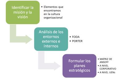Etapas del proceso de planeación estratégica ensamble de ideas