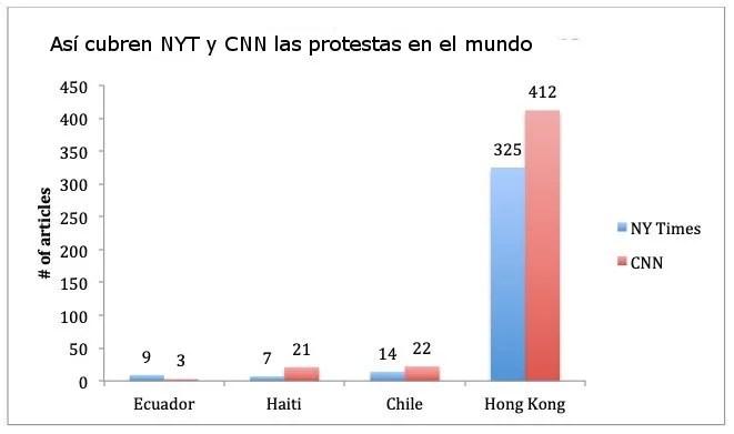 Cientos de protestas en el mundo, pero los medios se centran exclusivamente en Hong Kong...