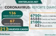 4 de julio 2020: 81% de infectados en Venezuela son menores a 49 años