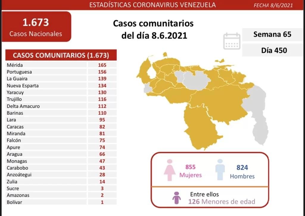 Casos activos, fallecidos, tasas de recuperación y de letalidad por estados Covid 19 Venezuela al 08JUN2021