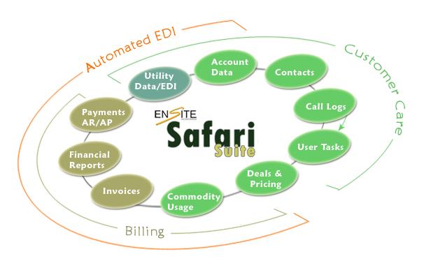 EnSite Safari Suite for Retail Energy