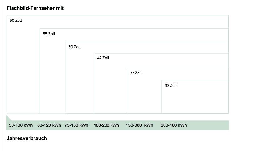 Der Fernseher Stromverbrauch Kosten Spartipps