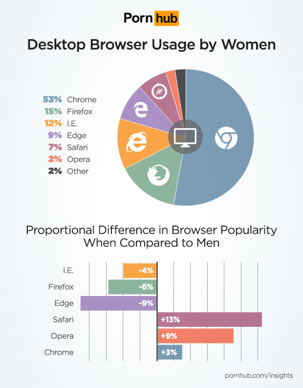 pornhub-insights-women-tech-desktop-browser-1.png