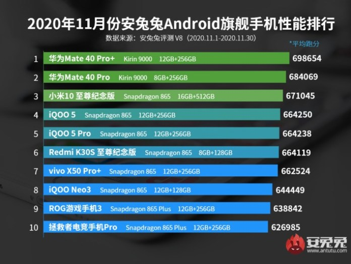 AnTuTu Android November top of the range