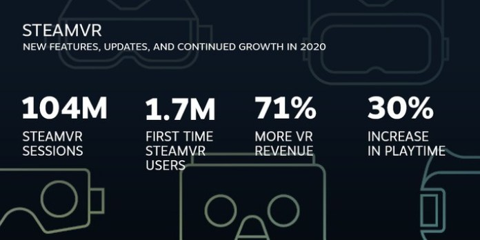 Steam VR data
